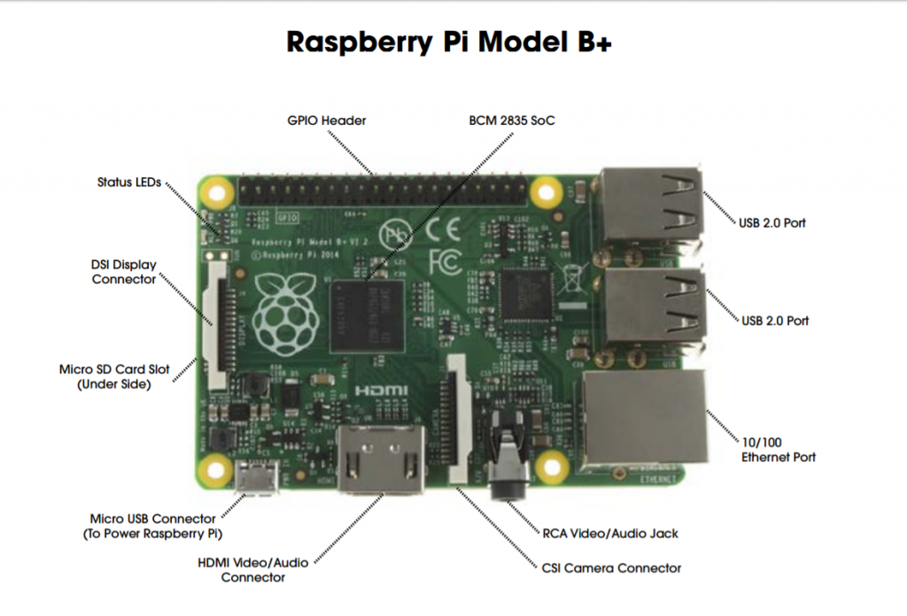 raspberry Pi Model B+.png